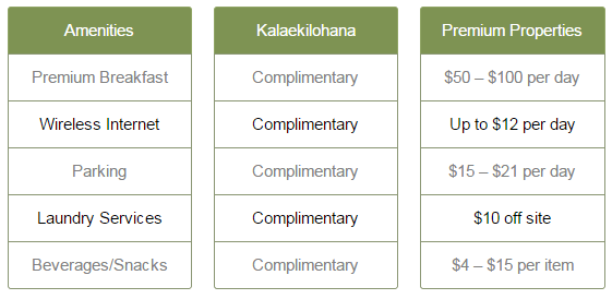 Comparison Chart for Kalaekilohana Inn & Retreat